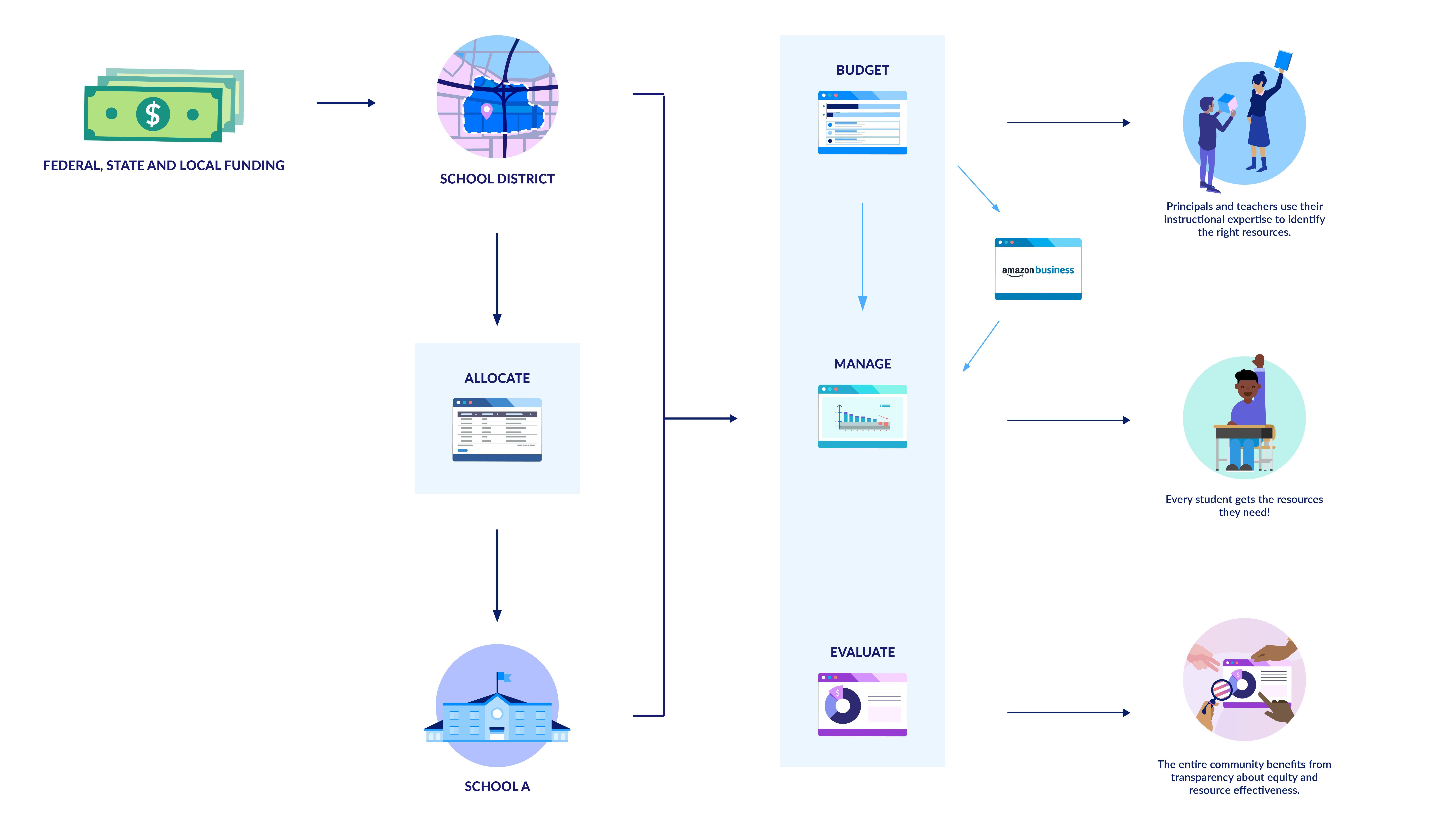 Edin_Cycle_Diagram_AMAZON